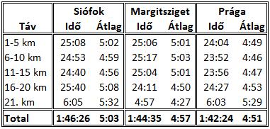 Prágai félmaraton eredmény