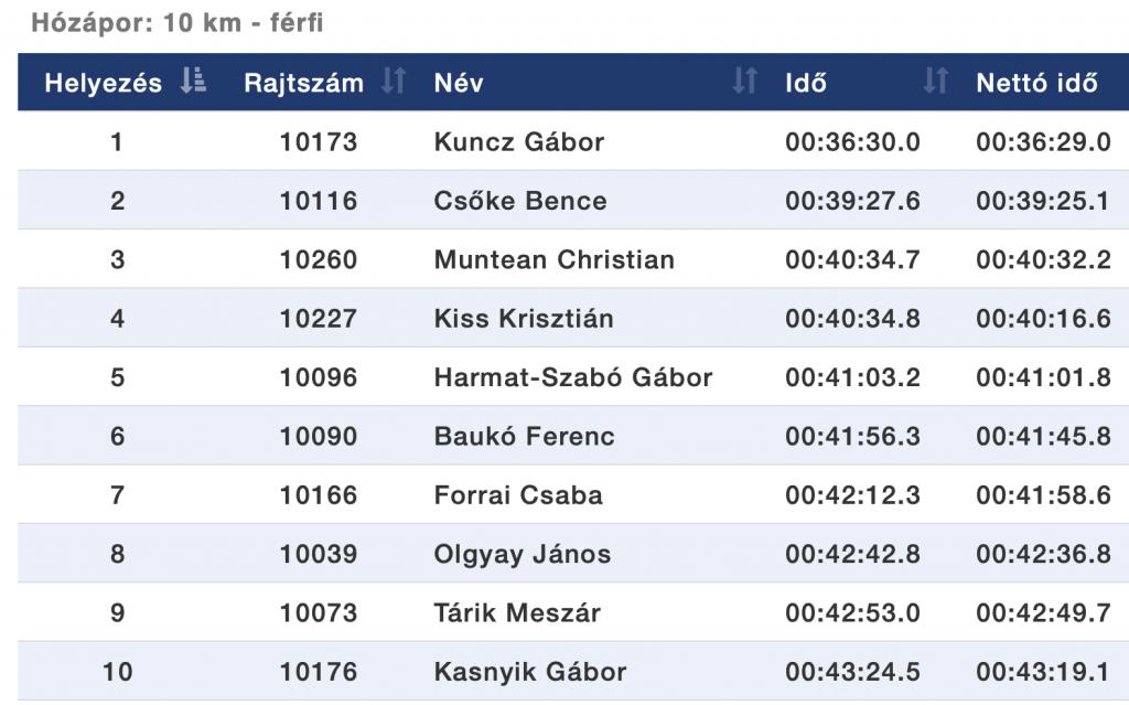 10 km eredmények