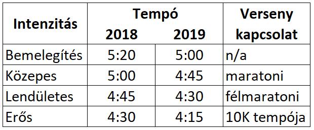 Futó tempóim 2018 és 2019